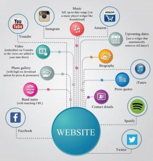 Infographic: the musician website