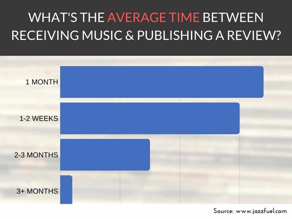 publishing for music journalism