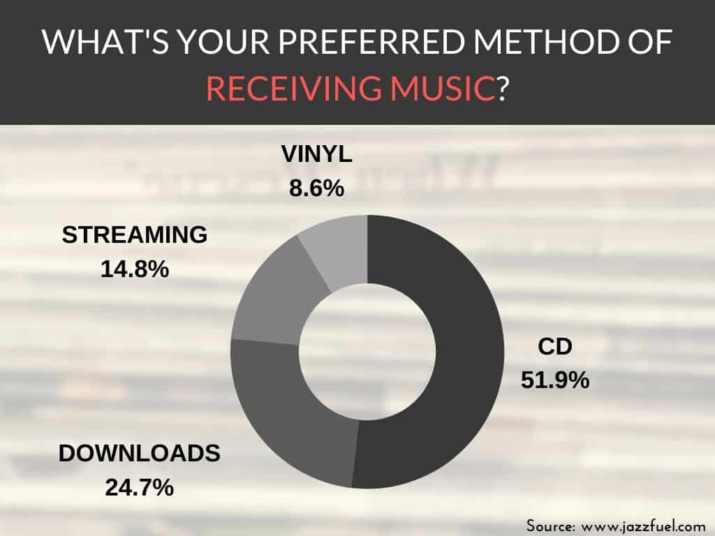 CDs vinyl or streaming jazz